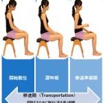 脳卒中(脳梗塞・脳出血)片麻痺のリハビリ:上肢のリーチその①-1 リーチとは何か?~移送期(Transportation)~