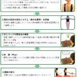 脳卒中(脳梗塞・脳出血)片麻痺のリハビリ:上肢のリーチその③ 神経学的側面~モチベーションプロセス~