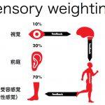 <第7回:脳科学講座Blog>感覚・知覚・認知,運動制御編