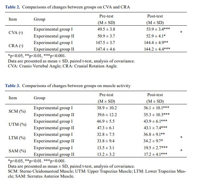 Effect of scapular stabilization exercise on neck alignment and muscle activity in patients with forward head posture 表