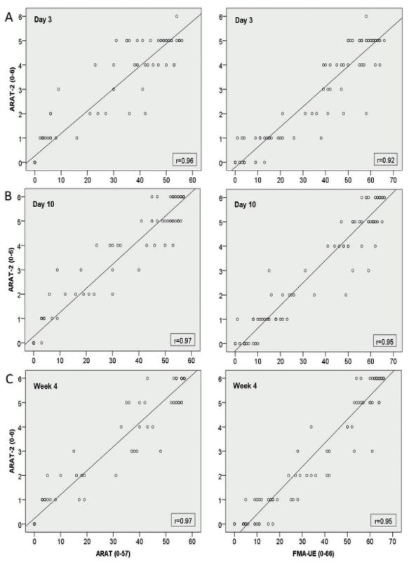 Evaluation of a short assessment for upper extremity activity capacity early after stroke
